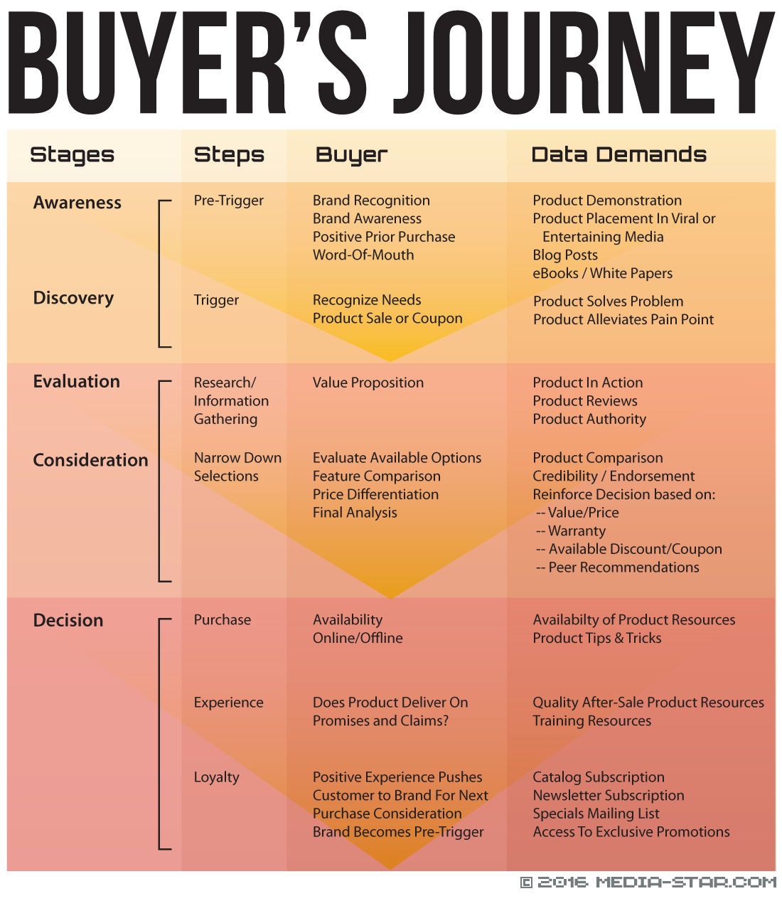 Content Marketing Buyer's Journey